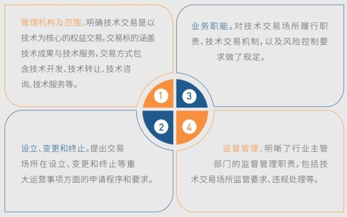 新出炉!《2020上海科技成果转化白皮书》Unit1:制度篇